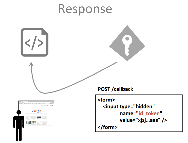Form_Post_Callback