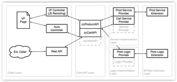 XCentium Integrates AuthorizeNet with CloudCraze for Salesforce 4