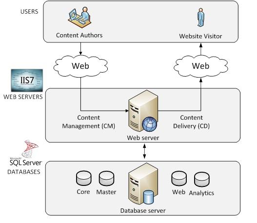 Figure 1 basic sitecore setup for Architecture client serveur