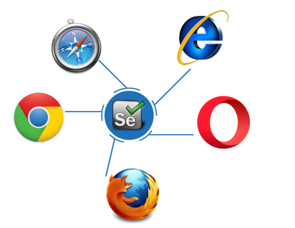 Browsers supported by Selenium