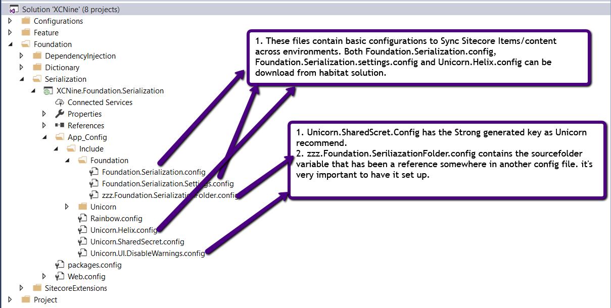 Foundation Serialization