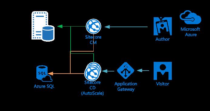 Sitecore Deployed to Azure